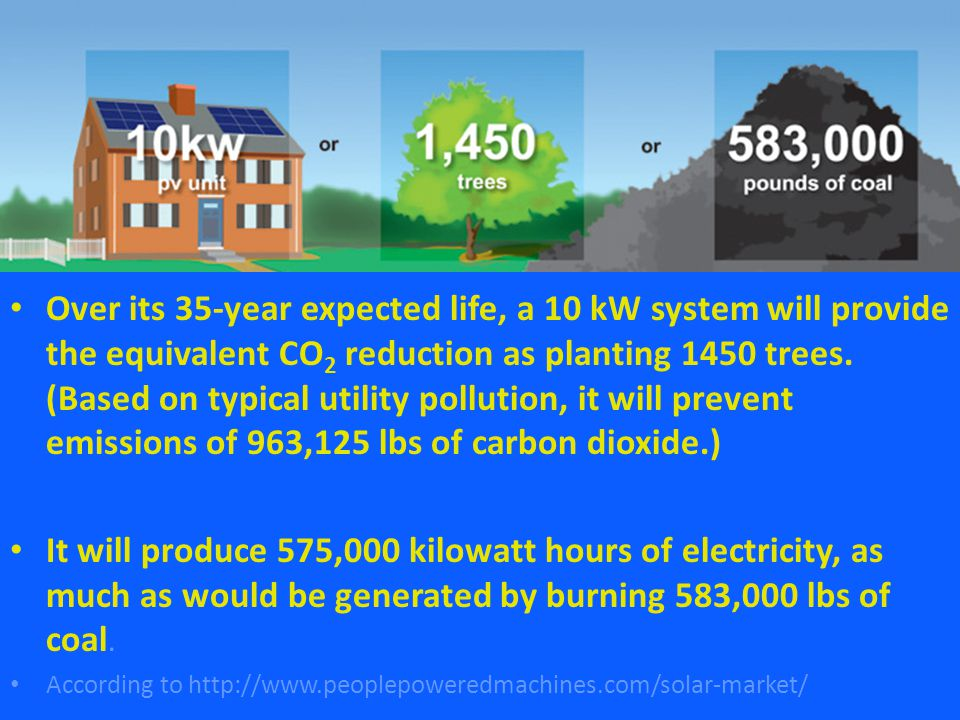 Over its 35-year expected life, a 10 kW system will provide the equivalent CO 2 reduction as planting 1450 trees.