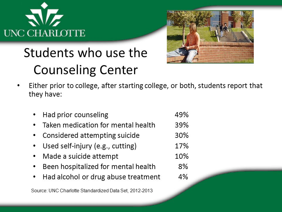 Students who use the Counseling Center Either prior to college, after starting college, or both, students report that they have: Had prior counseling49% Taken medication for mental health39% Considered attempting suicide30% Used self-injury (e.g., cutting) 17% Made a suicide attempt 10% Been hospitalized for mental health 8% Had alcohol or drug abuse treatment 4% Source: UNC Charlotte Standardized Data Set,