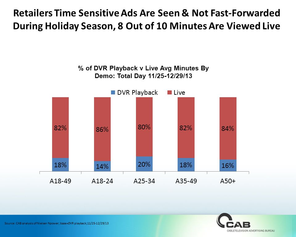 Source: CAB analysis of Nielsen Npower; base=DVR playback;11/25-12/29/13 Retailers Time Sensitive Ads Are Seen & Not Fast-Forwarded During Holiday Season, 8 Out of 10 Minutes Are Viewed Live % of DVR Playback v Live Avg Minutes By Demo: Total Day 11/25-12/29/13
