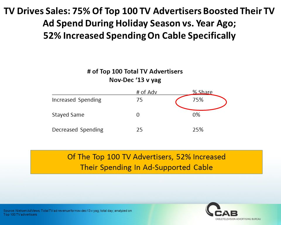 # of Top 100 Total TV Advertisers Nov-Dec '13 v yag # of Adv% Share Increased Spending7575% Stayed Same00% Decreased Spending2525% Of The Top 100 TV Advertisers, 52% Increased Their Spending In Ad-Supported Cable TV Drives Sales: 75% Of Top 100 TV Advertisers Boosted Their TV Ad Spend During Holiday Season vs.