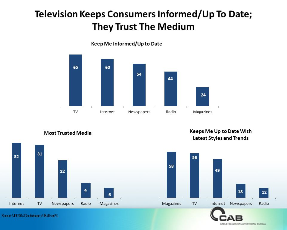 Television Keeps Consumers Informed/Up To Date; They Trust The Medium Source: MRI 2014 Doublebase; A18-49 vert %