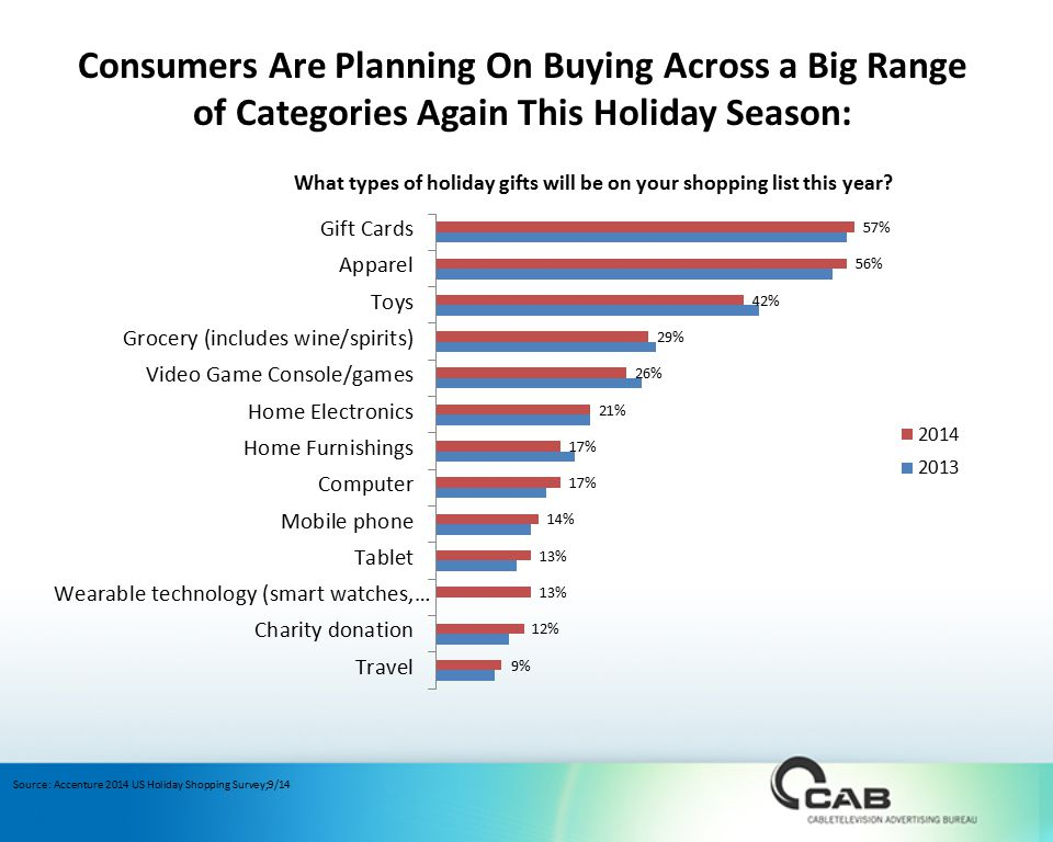 Consumers Are Planning On Buying Across a Big Range of Categories Again This Holiday Season: Source: Accenture 2014 US Holiday Shopping Survey;9/14