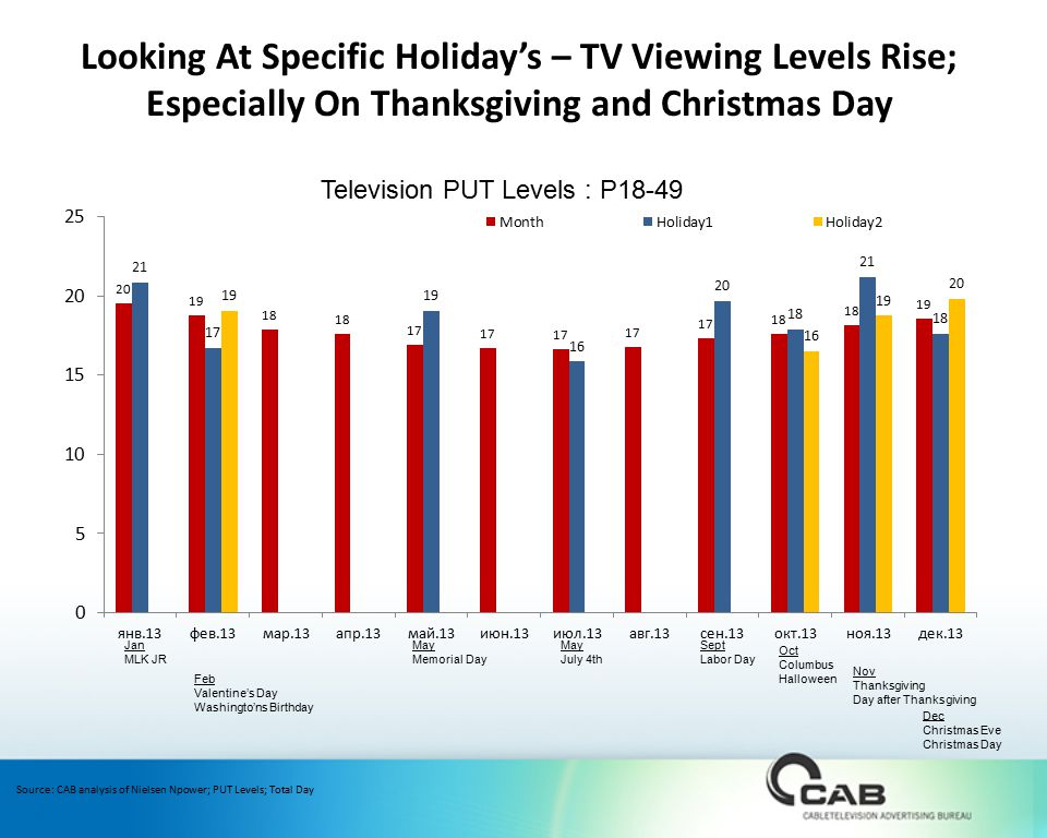 Source: CAB analysis of Nielsen Npower; PUT Levels; Total Day Jan MLK JR Feb Valentine's Day Washingto'ns Birthday May Memorial Day May July 4th Sept Labor Day Oct Columbus Halloween Nov Thanksgiving Day after Thanksgiving Dec Christmas Eve Christmas Day Looking At Specific Holiday's – TV Viewing Levels Rise; Especially On Thanksgiving and Christmas Day Television PUT Levels : P18-49