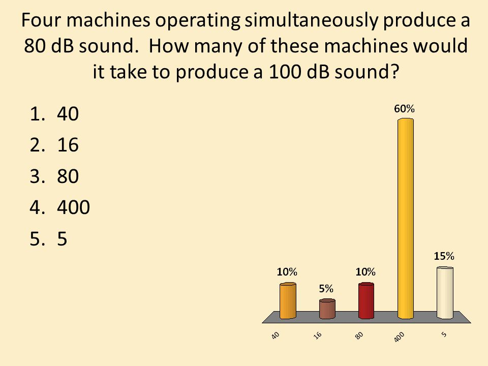 Four machines operating simultaneously produce a 80 dB sound.