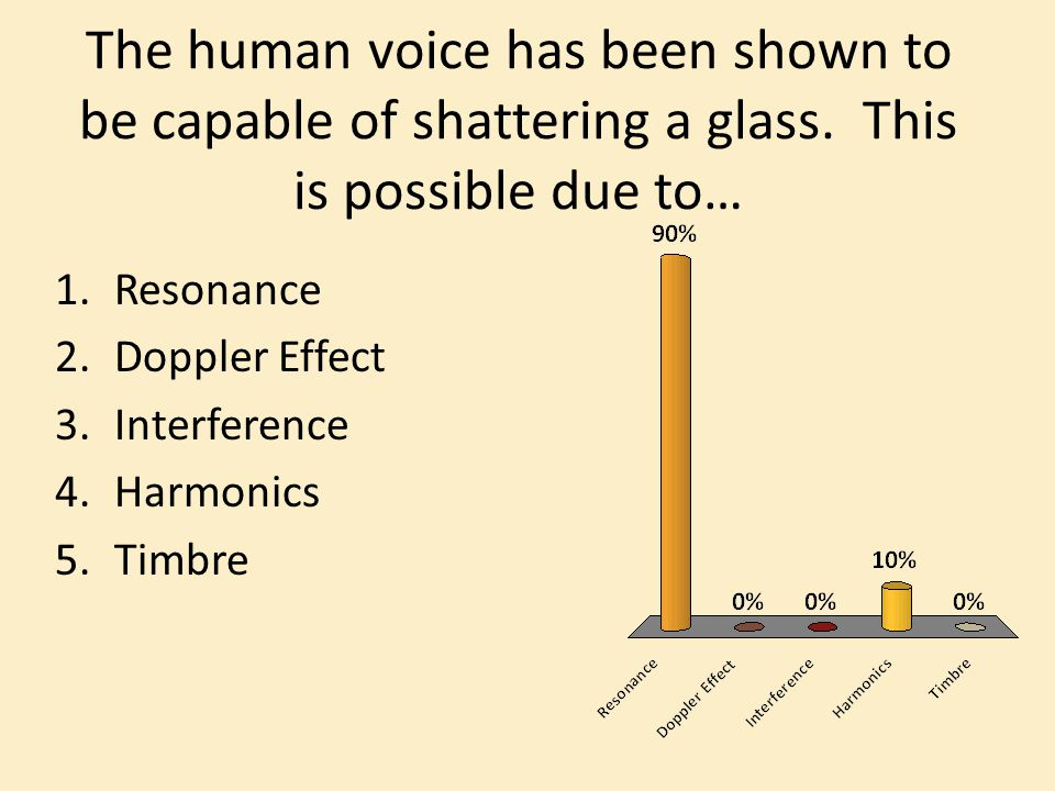 The human voice has been shown to be capable of shattering a glass.