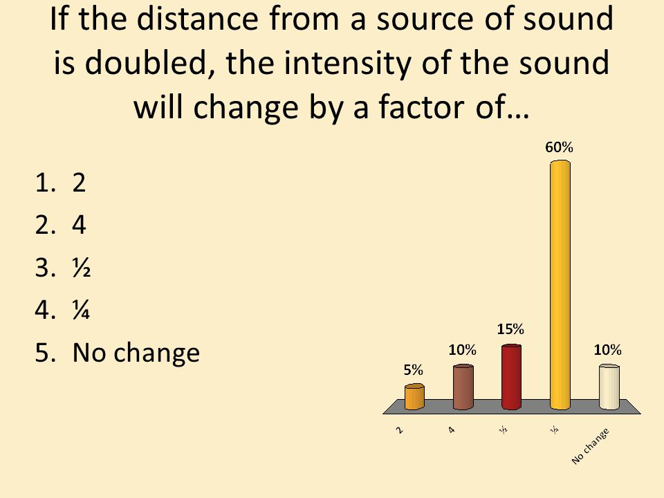 If the distance from a source of sound is doubled, the intensity of the sound will change by a factor of… ½ 4.¼ 5.No change