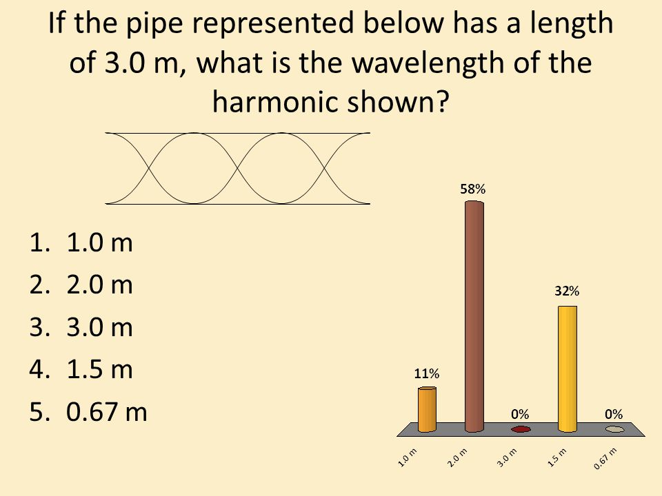 If the pipe represented below has a length of 3.0 m, what is the wavelength of the harmonic shown.