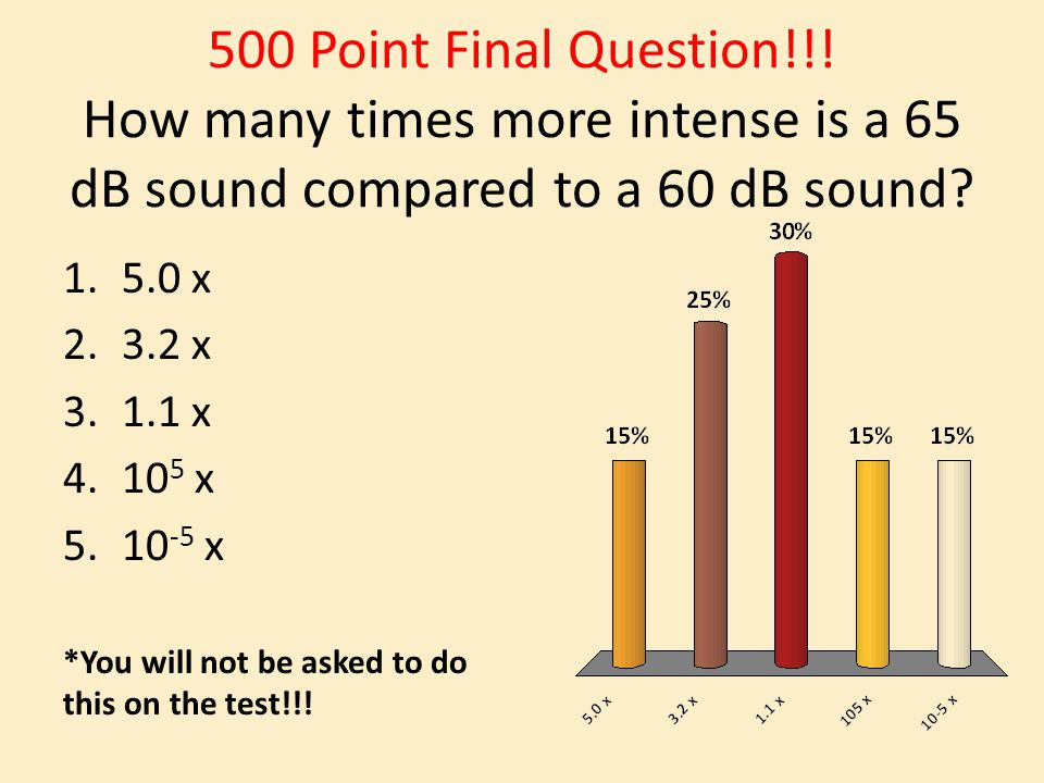500 Point Final Question!!. How many times more intense is a 65 dB sound compared to a 60 dB sound.
