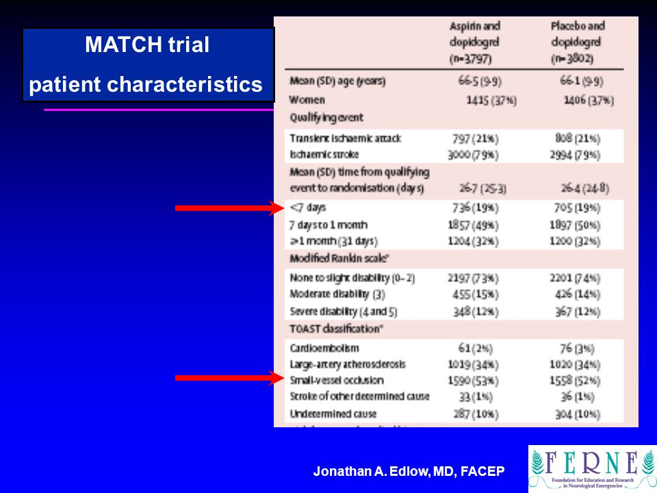 Jonathan A. Edlow, MD, FACEP MATCH trial patient characteristics