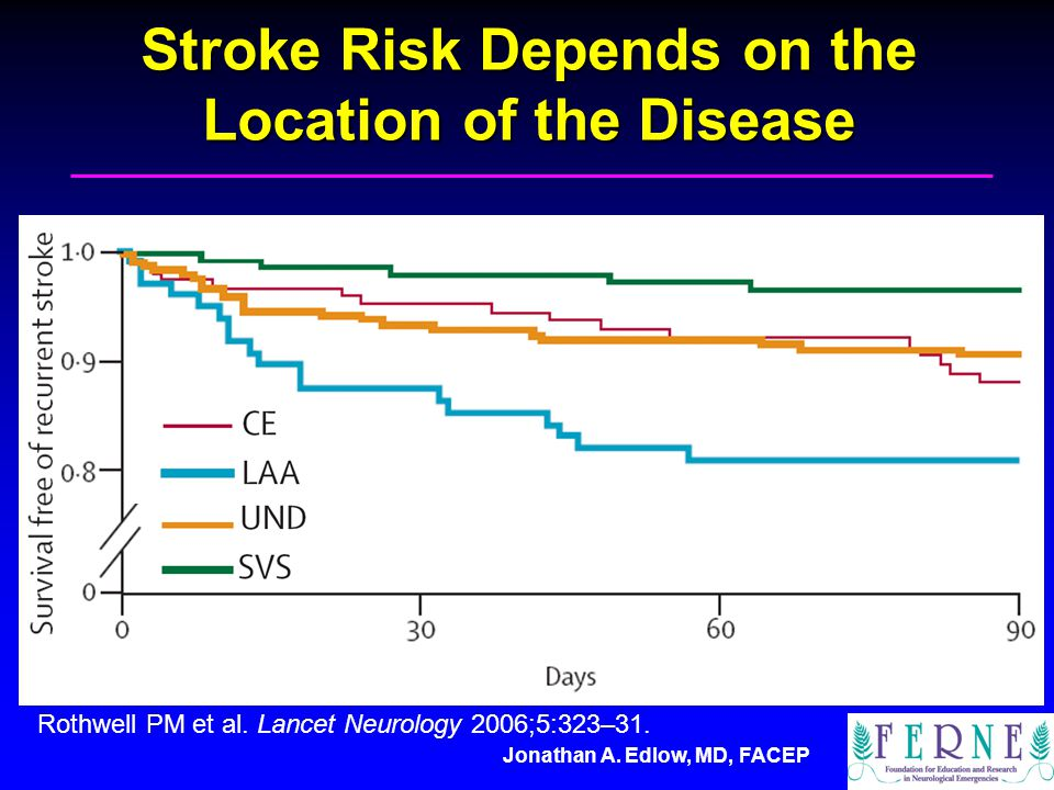 Jonathan A. Edlow, MD, FACEP Stroke Risk Depends on the Location of the Disease Rothwell PM et al.