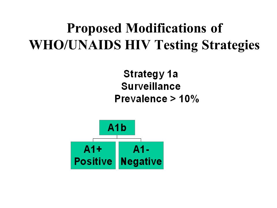 Proposed Modifications of WHO/UNAIDS HIV Testing Strategies