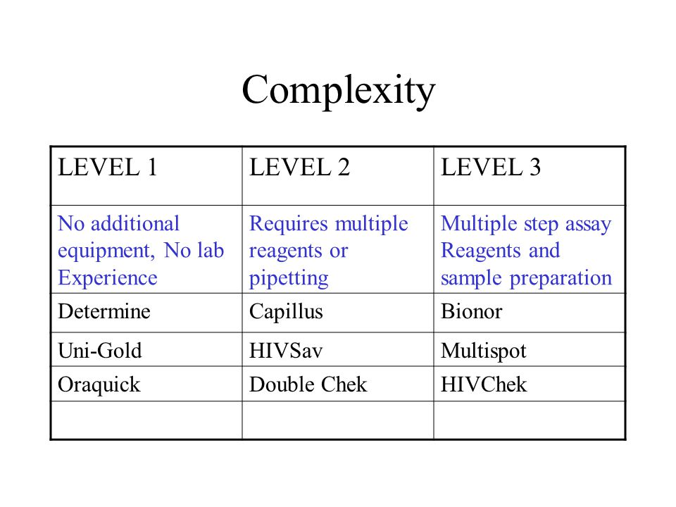 Complexity LEVEL 1LEVEL 2LEVEL 3 No additional equipment, No lab Experience Requires multiple reagents or pipetting Multiple step assay Reagents and sample preparation DetermineCapillusBionor Uni-GoldHIVSavMultispot OraquickDouble ChekHIVChek