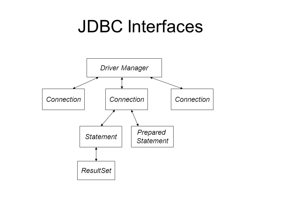 JDBC Interfaces Driver Manager Connection Statement Prepared Statement ResultSet