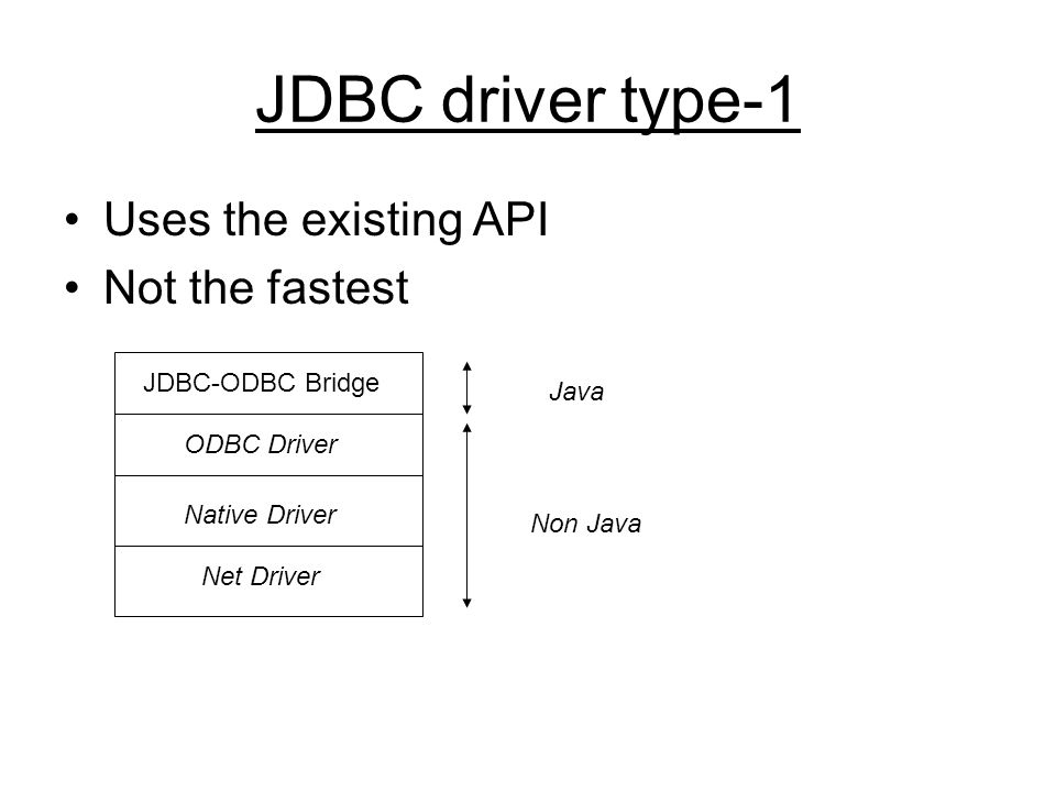 JDBC driver type-1 Uses the existing API Not the fastest JDBC-ODBC Bridge ODBC Driver Native Driver Net Driver Java Non Java