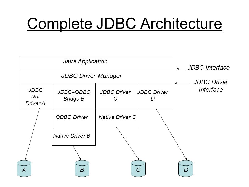 Complete JDBC Architecture Java Application JDBC Driver Manager JDBC Net Driver A JDBC–ODBC Bridge B JDBC Driver C JDBC Driver D ODBC Driver Native Driver B Native Driver C JDBC Interface JDBC Driver Interface ABDC