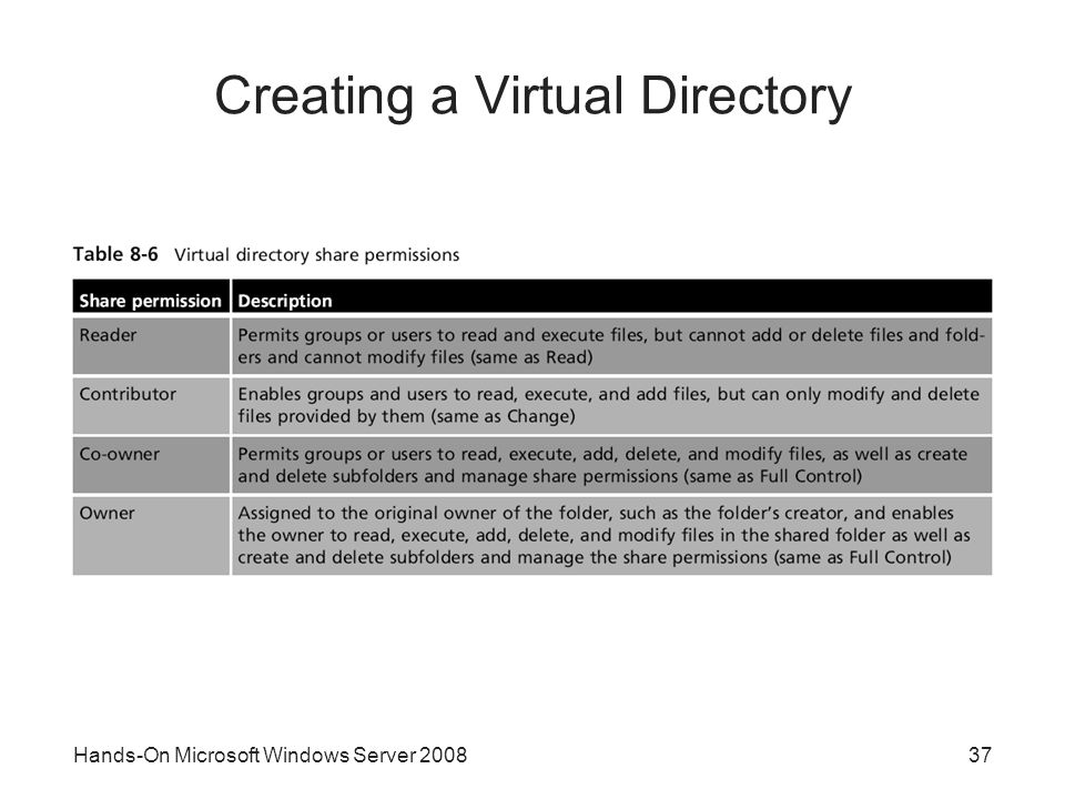 Hands-On Microsoft Windows Server Creating a Virtual Directory
