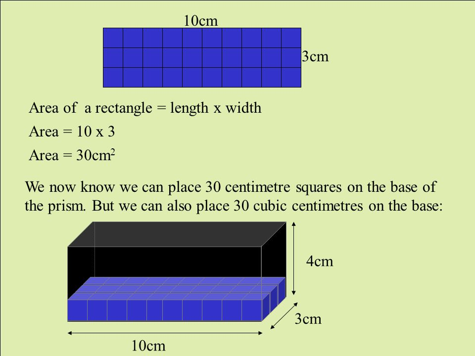 3cm 4cm 3cm 10cm Area of a rectangle = length x width Area = 10 x 3 Area = 30cm 2 We now know we can place 30 centimetre squares on the base of the prism.