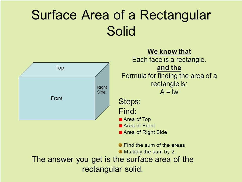 Surface Area of a Rectangular Solid Front Top Right Side We know that Each face is a rectangle.