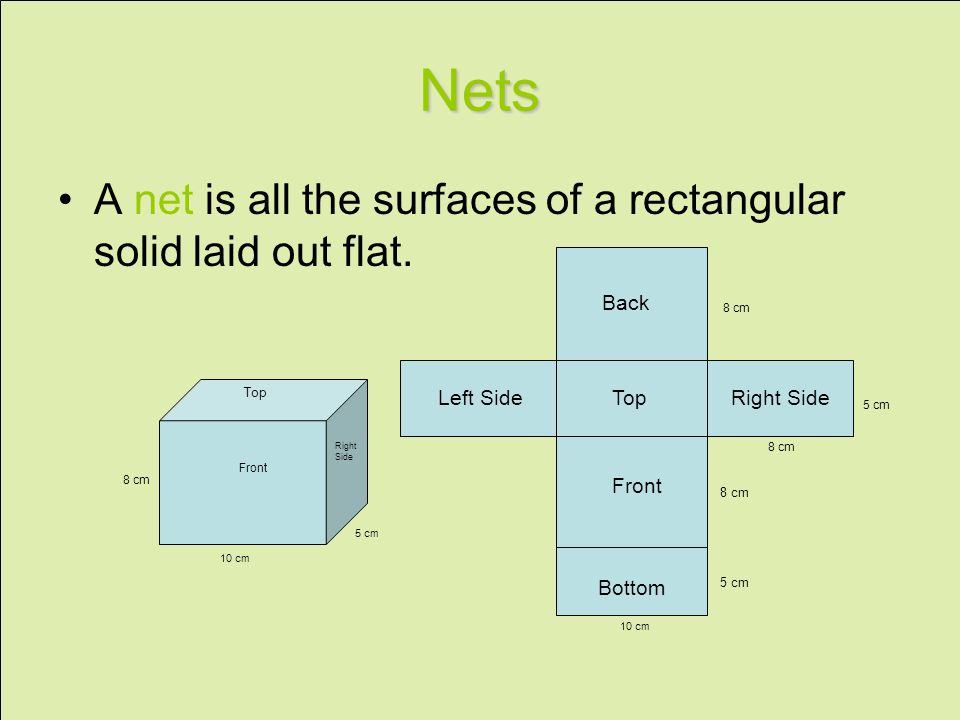 Nets A net is all the surfaces of a rectangular solid laid out flat.
