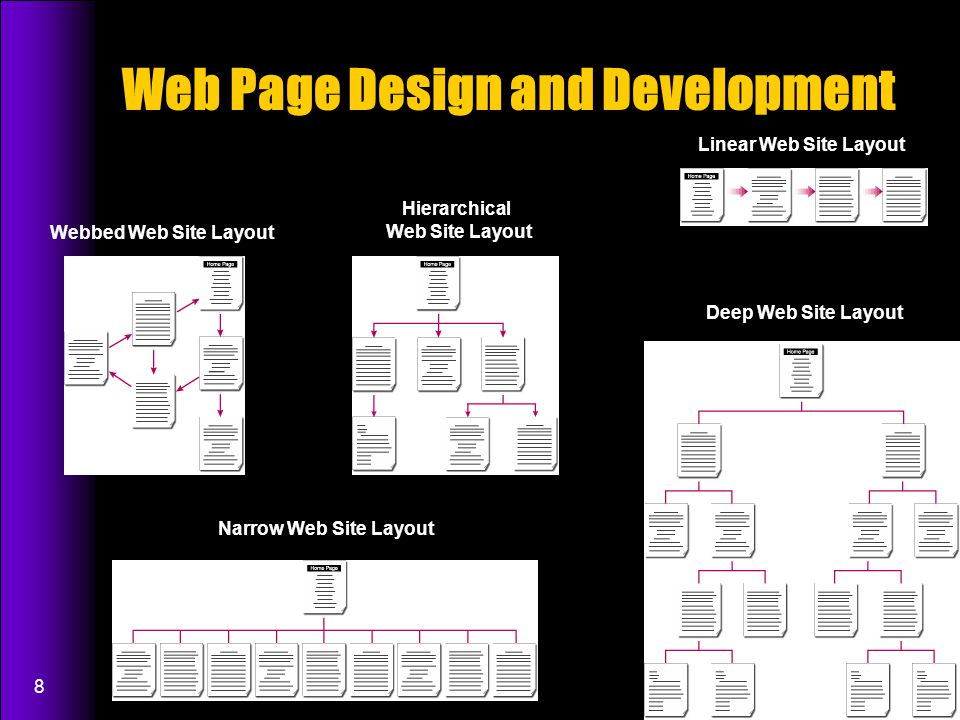 8 Web Page Design and Development Linear Web Site Layout Webbed Web Site Layout Hierarchical Web Site Layout Deep Web Site Layout Narrow Web Site Layout