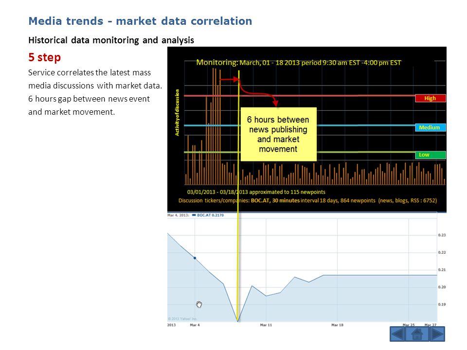 Media trends - market data correlation Assuming mass media