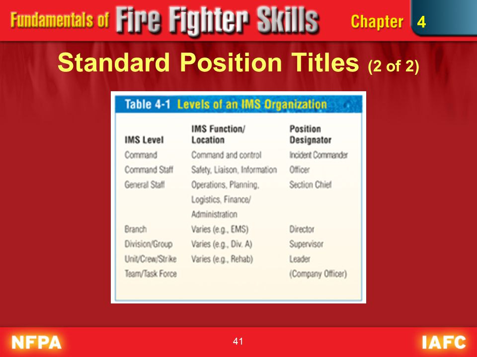 41 Standard Position Titles (2 of 2) 4