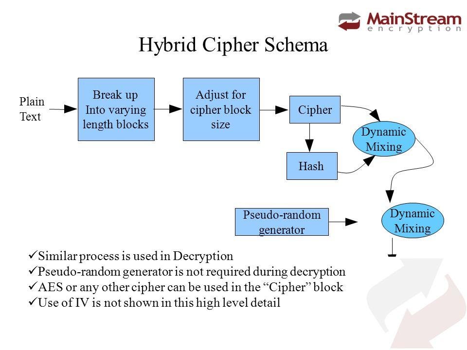 Hybrid Cipher encryption Plain Text Key Cipher Text Key