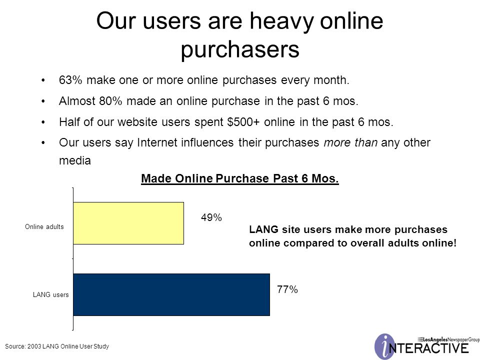 Our users are heavy online purchasers 63% make one or more online purchases every month.