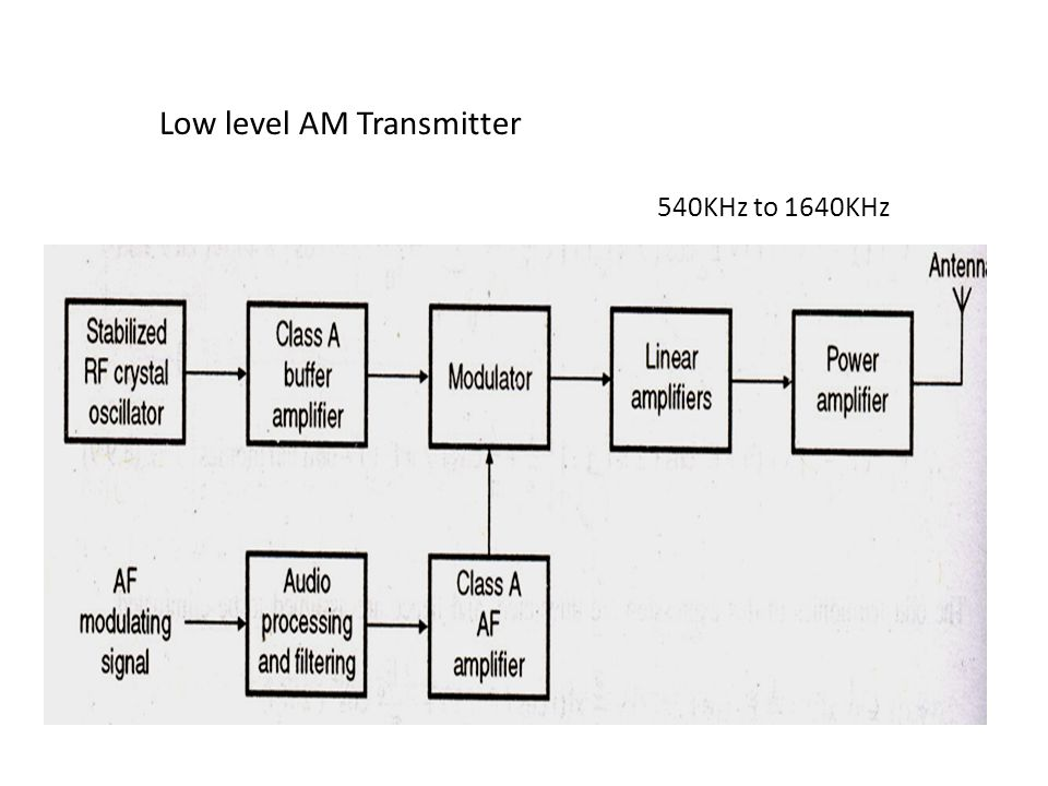 23 low level am transmitter 540khz to 1640khz