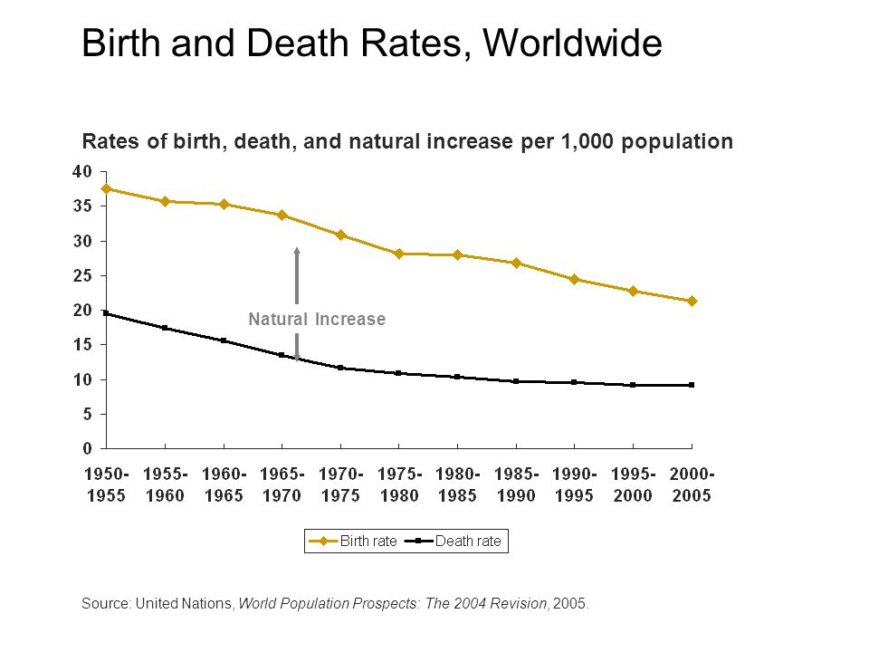 Rates of birth, death, and natural increase per 1,000 population Natural Increase Source: United Nations, World Population Prospects: The 2004 Revision, 2005.