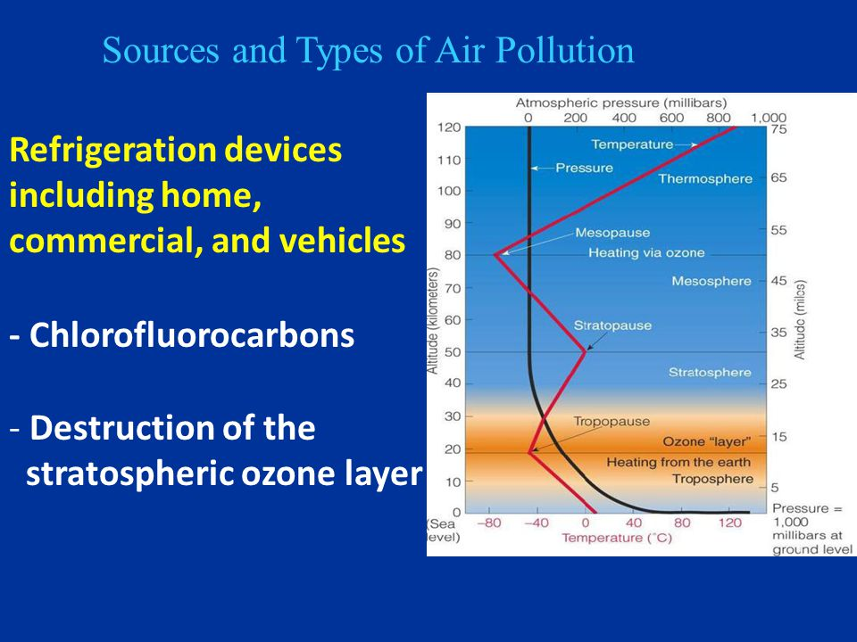 Sources and Types of Air Pollution Refrigeration devices including home, commercial, and vehicles - Chlorofluorocarbons - Destruction of the stratospheric ozone layer