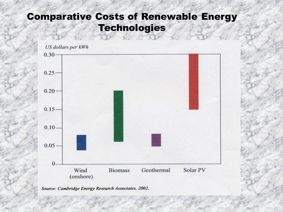 Comparative Costs of Renewable Energy Technologies