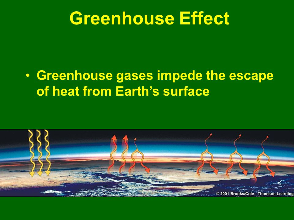 Greenhouse Effect Greenhouse gases impede the escape of heat from Earth's surface