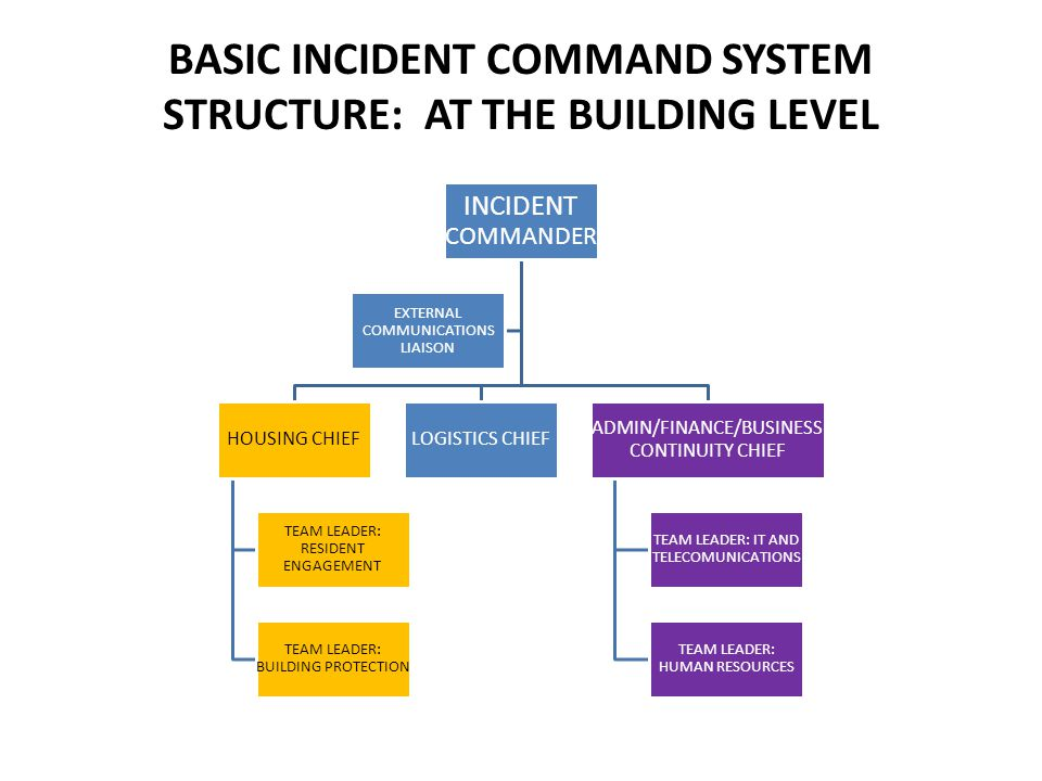 BASIC INCIDENT COMMAND SYSTEM STRUCTURE: AT THE BUILDING LEVEL INCIDENT COMMANDER HOUSING CHIEF TEAM LEADER: RESIDENT ENGAGEMENT TEAM LEADER: BUILDING PROTECTION LOGISTICS CHIEF ADMIN/FINANCE/BUSINESS CONTINUITY CHIEF TEAM LEADER: IT AND TELECOMUNICATIONS TEAM LEADER: HUMAN RESOURCES EXTERNAL COMMUNICATIONS LIAISON