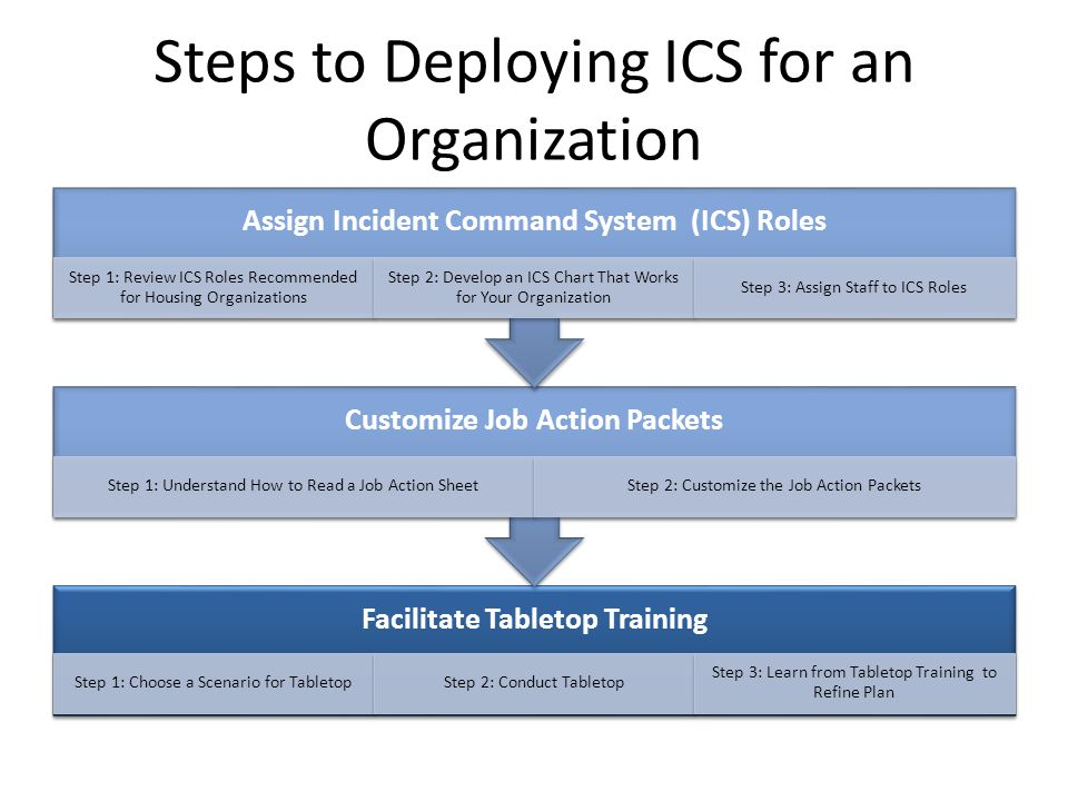 Steps to Deploying ICS for an Organization Facilitate Tabletop Training Step 1: Choose a Scenario for TabletopStep 2: Conduct Tabletop Step 3: Learn from Tabletop Training to Refine Plan Customize Job Action Packets Step 1: Understand How to Read a Job Action SheetStep 2: Customize the Job Action Packets Assign Incident Command System (ICS) Roles Step 1: Review ICS Roles Recommended for Housing Organizations Step 2: Develop an ICS Chart That Works for Your Organization Step 3: Assign Staff to ICS Roles