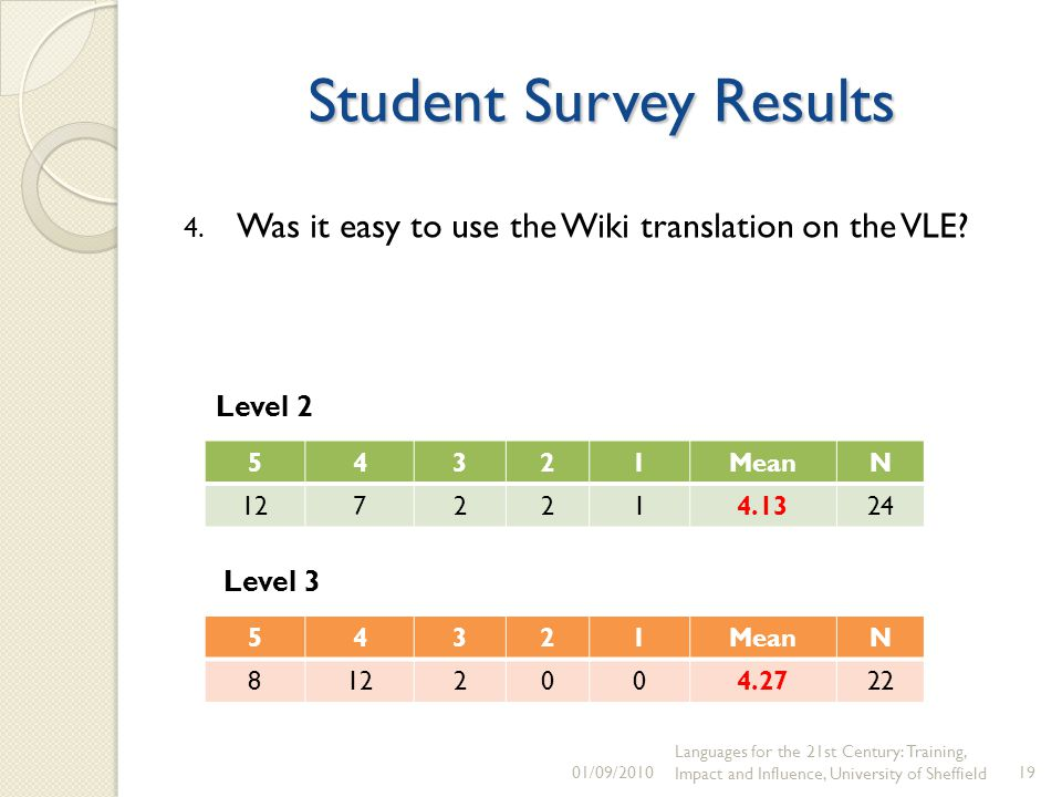 Student Survey Results 54321MeanN /09/2010 Languages for the 21st Century: Training, Impact and Influence, University of Sheffield19 4.