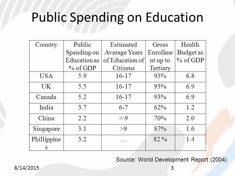 Public Spending on Education 8/14/20153 CountryPublic Spending on Education as % of GDP Estimated Average Years of Education of Citizens Gross Enrollme nt up to Tertiary Health Budget as % of GDP USA %6.8 UK %6.9 Canada %6.9 India %1.2 China2.2> 970%2.0 Singapore3.1>987%1.6 Phillippine s 3.2…82 %1.4 Source: World Development Report (2004)