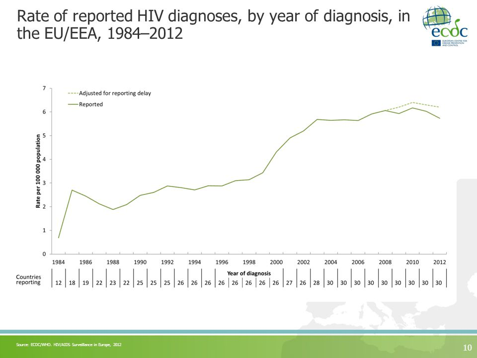 Rate of reported HIV diagnoses, by year of diagnosis, in the EU/EEA, 1984– Source: ECDC/WHO.