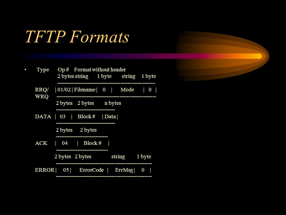 TFTP Formats Type Op # Format without header 2 bytes string 1 byte string 1 byte RRQ/ | 01/02 | Filename | 0 | Mode | 0 | WRQ bytes 2 bytes n bytes DATA | 03 | Block # | Data | bytes 2 bytes ACK | 04 | Block # | bytes 2 bytes string 1 byte ERROR | 05 | ErrorCode | ErrMsg | 0 |