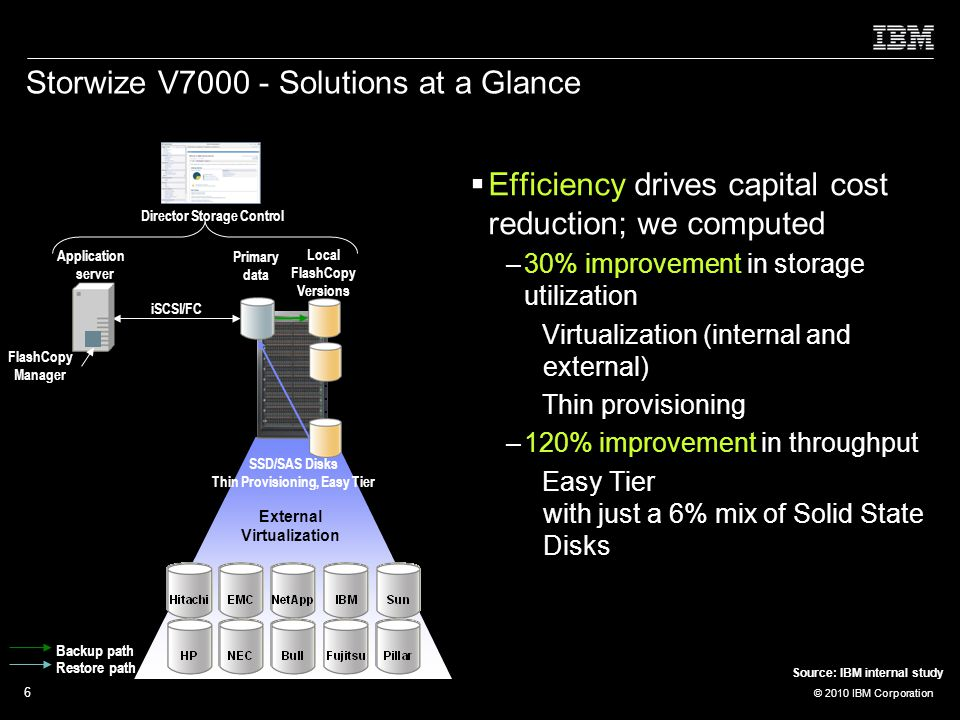 © 2010 IBM Corporation 6 Storwize V Solutions at a Glance  Efficiency drives capital cost reduction; we computed –30% improvement in storage utilization Virtualization (internal and external) Thin provisioning –120% improvement in throughput Easy Tier with just a 6% mix of Solid State Disks External Virtualization Backup path Restore path Instant Restore SSD/SAS Disks Thin Provisioning, Easy Tier iSCSI/FC User interface FlashCopy Manager Director Storage Control Local FlashCopy Versions......