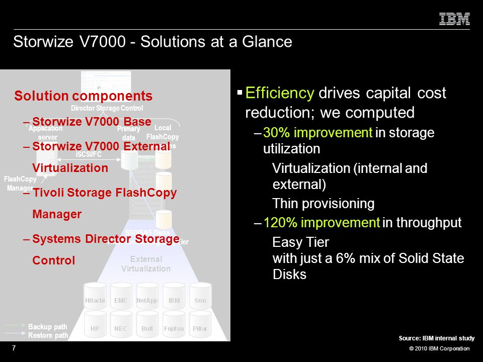 © 2010 IBM Corporation 7 Storwize V Solutions at a Glance  Efficiency drives capital cost reduction; we computed –30% improvement in storage utilization Virtualization (internal and external) Thin provisioning –120% improvement in throughput Easy Tier with just a 6% mix of Solid State Disks External Virtualization Backup path Restore path Instant Restore SSD/SAS Disks Thin Provisioning, Easy Tier iSCSI/FC User interface FlashCopy Manager Director Storage Control Local FlashCopy Versions......