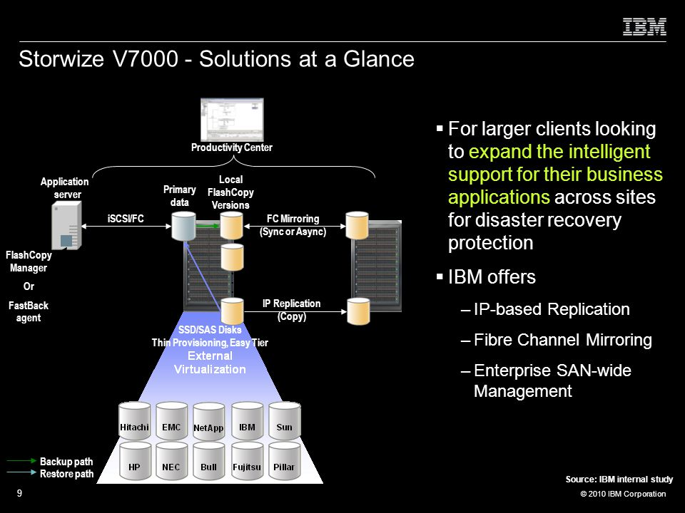 © 2010 IBM Corporation 9 Storwize V Solutions at a Glance  For larger clients looking to expand the intelligent support for their business applications across sites for disaster recovery protection  IBM offers –IP-based Replication –Fibre Channel Mirroring –Enterprise SAN-wide Management Backup path Restore path Instant Restore......