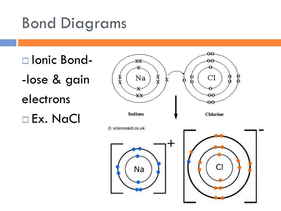 20 bond diagrams  ionic bond- -lose & gain electrons  ex  nacl