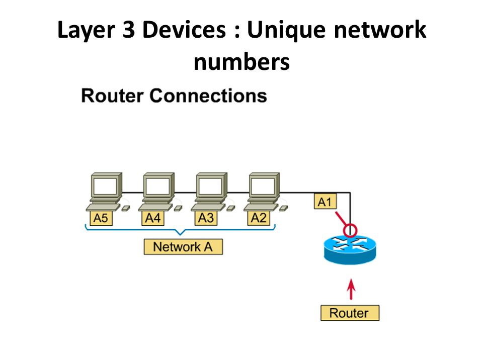 Layer 3 Devices : Unique network numbers