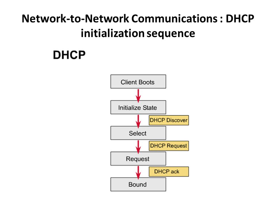 Network-to-Network Communications : DHCP initialization sequence