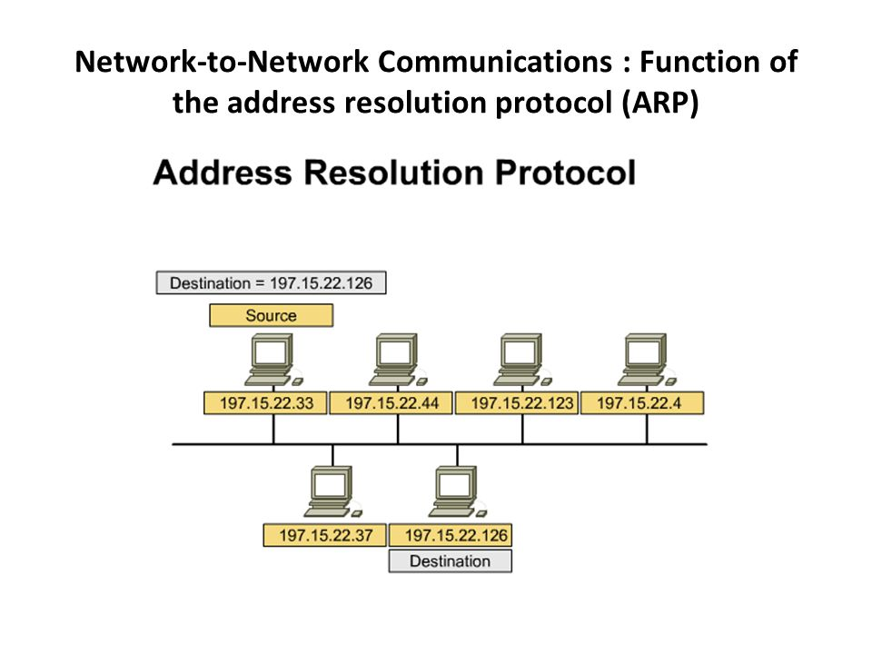 Network-to-Network Communications : Function of the address resolution protocol (ARP)