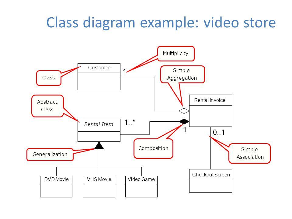 Uml january 24 2011 cse 403 winter 2011 brun design and uml class 25 class diagram example video store ccuart Images
