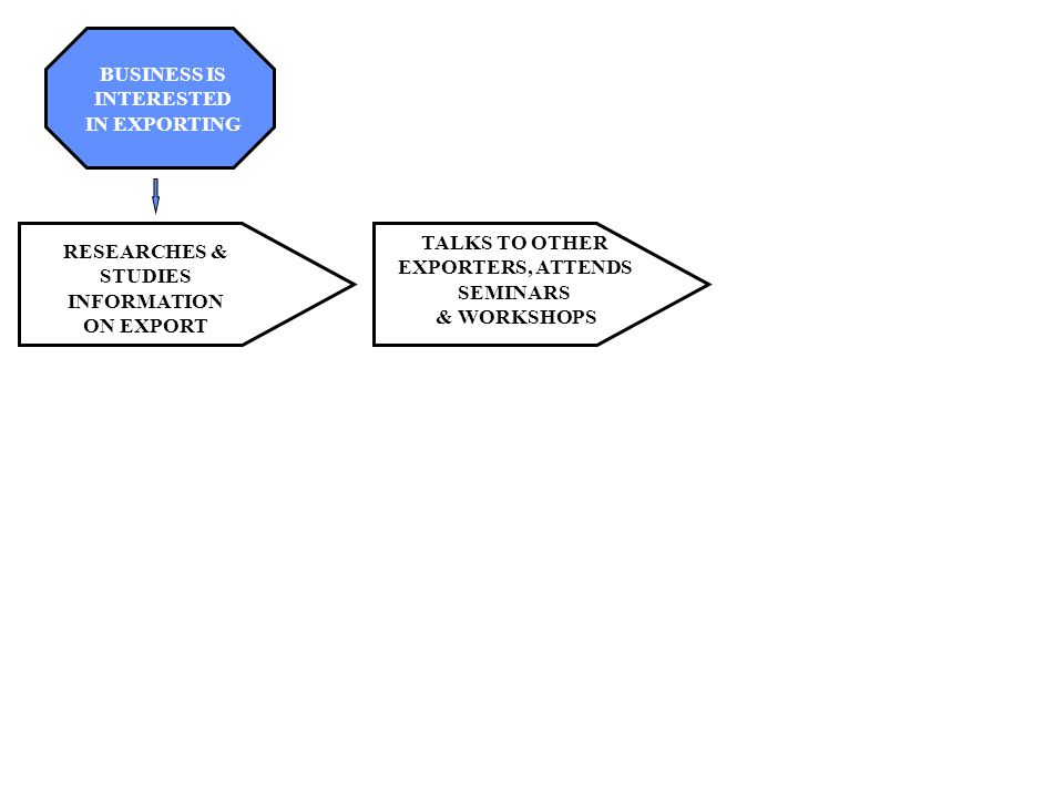 Export 101 The Export Transaction Flowchart Business Is Interested