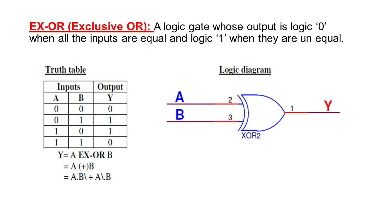 And Gate A Logic Circuit Whose Output Is 1 If Only Diagram Of 11 Ex Or Exclusive 0 When All The Inputs Are Equal They Un