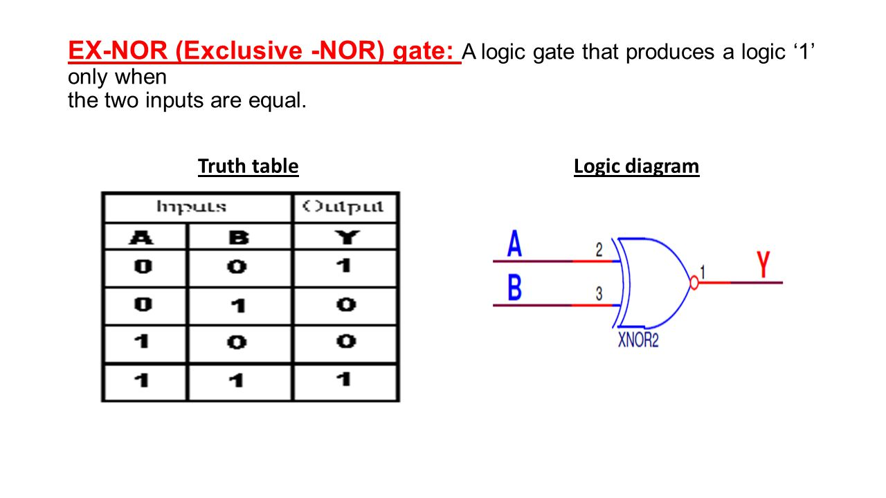 EX-NOR (Exclusive -NOR) gate: A logic gate that produces a